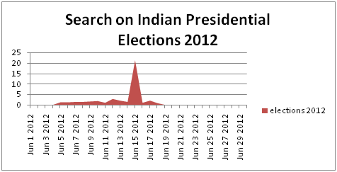 essay on presidential election in india 2012 Essay 1 2012 presidential election a dominant issue in the united states today is our economic hardship, or more specifically, the unemployment rate a.
