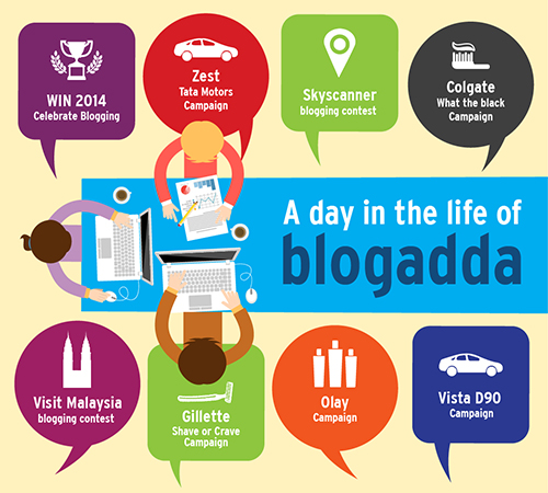 A day in the life of BlogAdda Redux